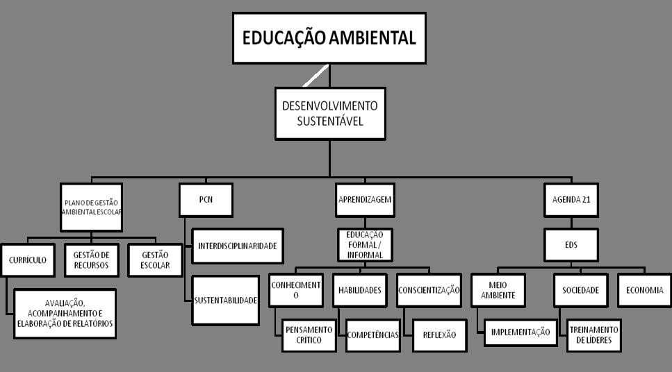 Populares EDUCAÇÃO AMBIENTAL COMO FERRAMENTA PARA O DESENVOLVIMENTO SUSTENTÁVEL WH34